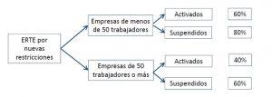 Nueva prórroga de los ERTEs derivados del Covid-19 y otras medidas